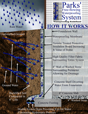 Leaflet describing how Mooresville NC Basement Waterproofing System works